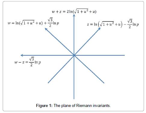 physical-mathematics-invariants