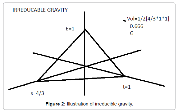 physical-mathematics-irreducible-gravity