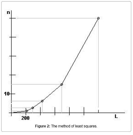 physical-mathematics-method-least-squares