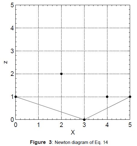 physical-mathematics-newton-diagram