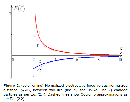 physical-mathematics-normalized-electrostatic-force