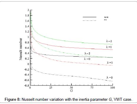 physical-mathematics-nusselt-vwt-7-165-g008