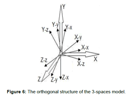 physical-mathematics-orthogonal-structure-spaces