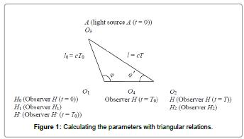 physical-mathematics-parameters-triangular-relations