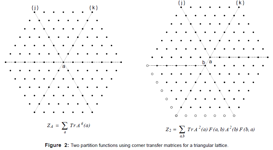 physical-mathematics-partition-transfer-matrices