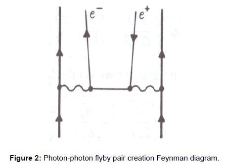 physical-mathematics-photon-feynman-flyby