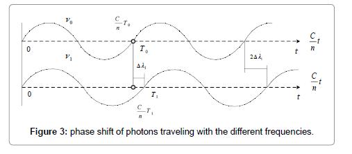 physical-mathematics-photons