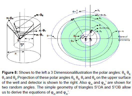 physical-mathematics-polar-angles-random