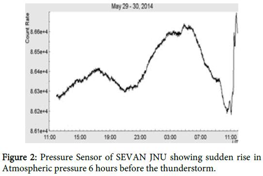 physical-mathematics-pressure-sensor-thunderstorm