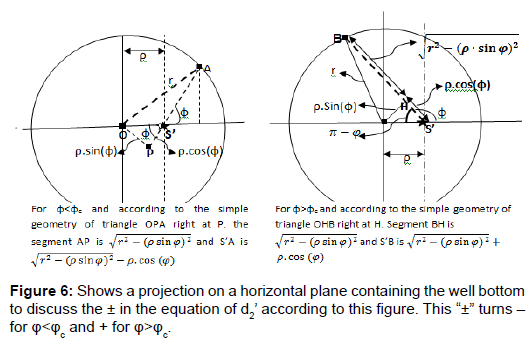 physical-mathematics-projection-horizontal-plane