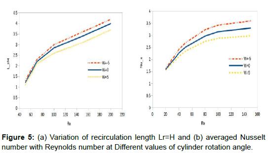physical-mathematics-recirculation-nusselt-reynolds