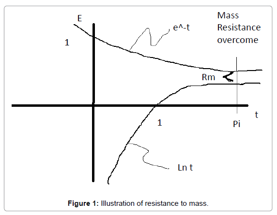 physical-mathematics-resistance-mass