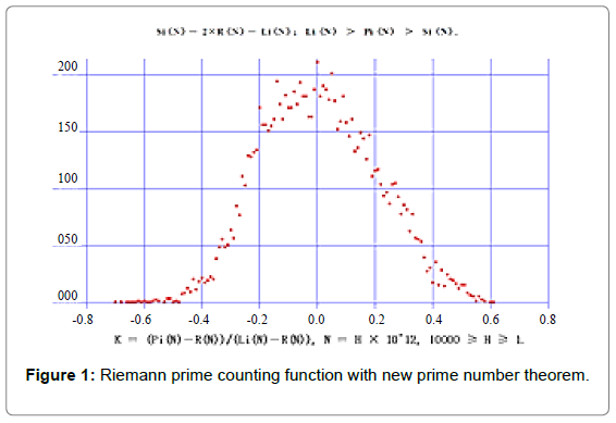 physical-mathematics-riemann-prime-counting