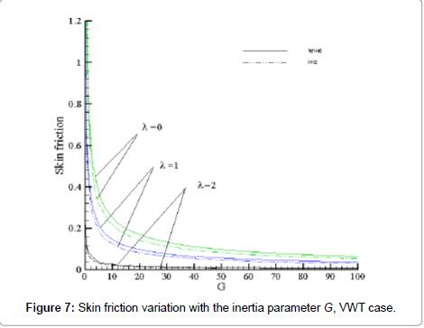 physical-mathematics-skin-friction-variation
