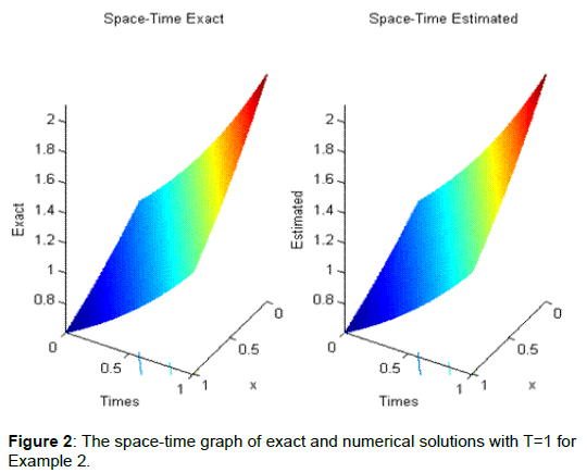 physical-mathematics-space-time-graph