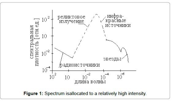 physical-mathematics-spectrum