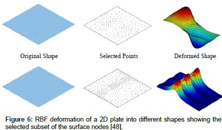 physical-mathematics-surface-nodes