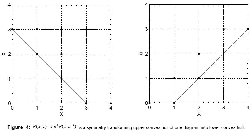 physical-mathematics-symmetry-transforming-convex