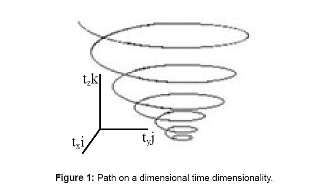 physical-mathematics-time-dimensionality