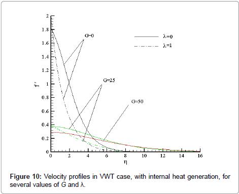 physical-mathematics-velocity-g