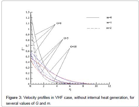 physical-mathematics-velocity-g-m
