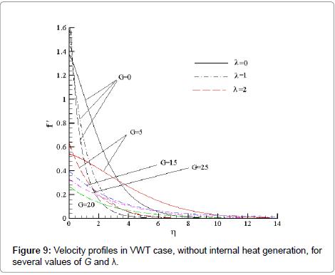 physical-mathematics-velocity-vwt