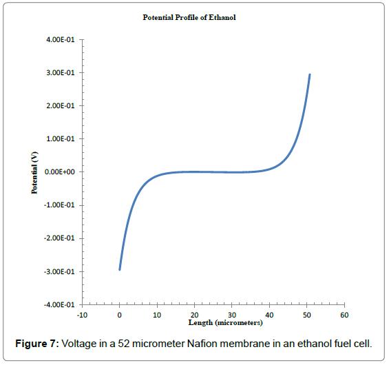 physical-mathematics-voltage-nafion-ethanol