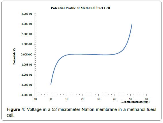 physical-mathematics-voltage-nafion-methanol