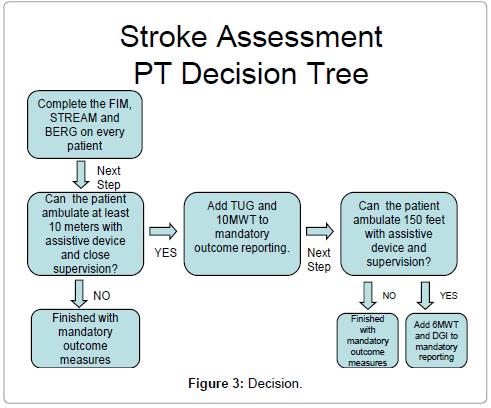 physical-medicine-Decision