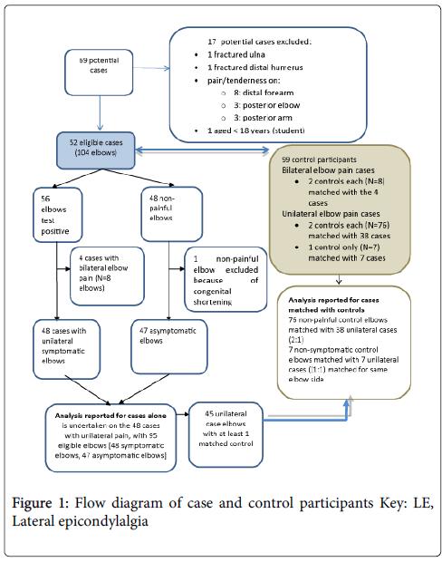 physical-medicine-Flow-diagram