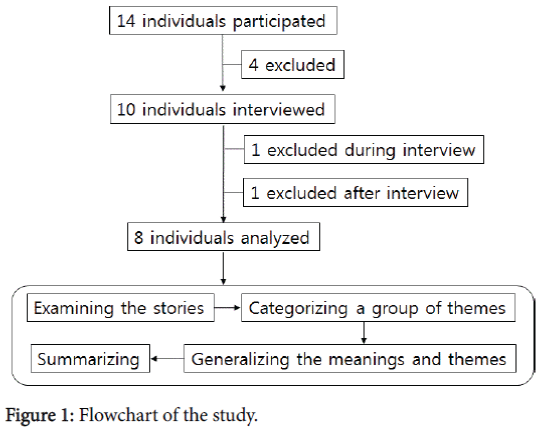 physical-medicine-Flowchart-study