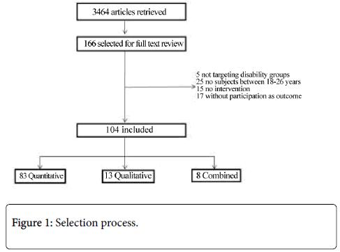 physical-medicine-Selection-process
