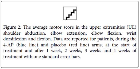 physical-medicine-error-bars