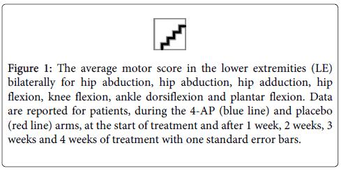 physical-medicine-motor-score