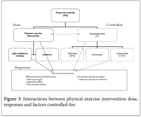 physical-medicine-physical-exercise