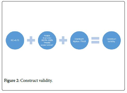physical-medicine-rehabilitation-Construct-validity