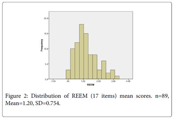 physical-medicine-rehabilitation-Distribution-REEM