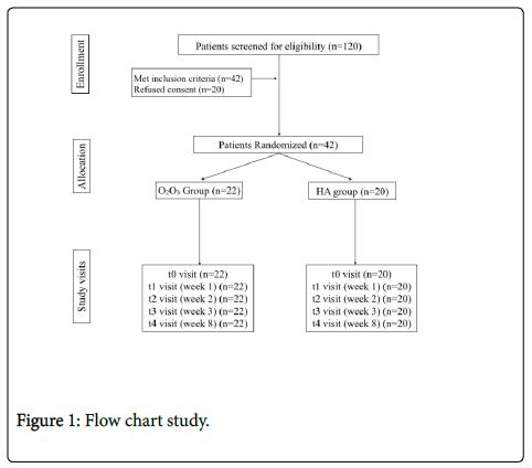 physical-medicine-rehabilitation-Flow-chart-study