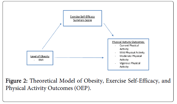 physical-medicine-rehabilitation-Model-Obesity