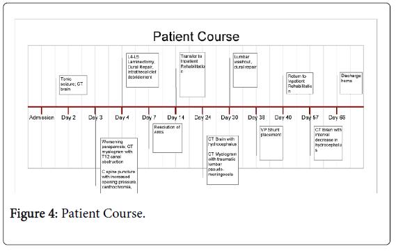 physical-medicine-rehabilitation-Patient-Course