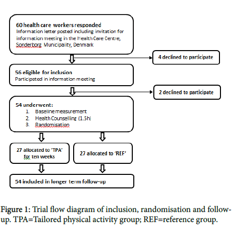 physical-medicine-rehabilitation-Trial-flow