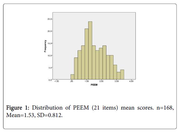 physical-medicine-rehabilitation-mean-scores