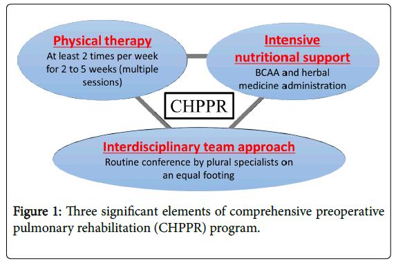 physical-medicine-rehabilitation-pulmonary-rehabilitation