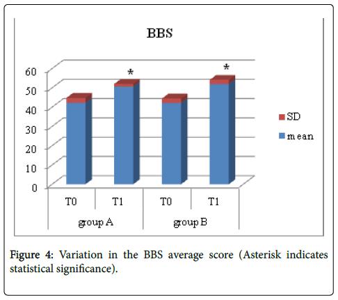 physical-medicine-rehabilitation-statistical-significance