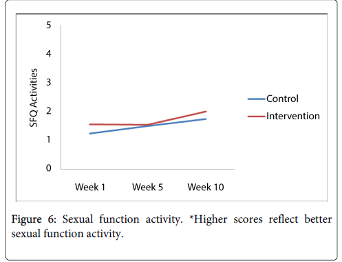 physical-medicine-sexual-activity