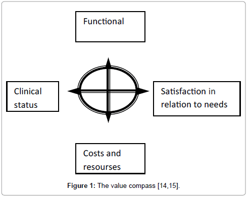physical-medicine-value-compass