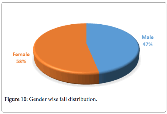 physiotherapy-physical-rehabilitation-Gender-wise