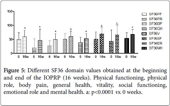 physiotherapy-physical-rehabilitation-domain-values