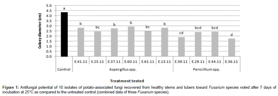 plant-pathology-microbiology-Antifungal-potential