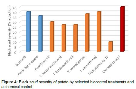 plant-pathology-microbiology-Black-scurf-severity